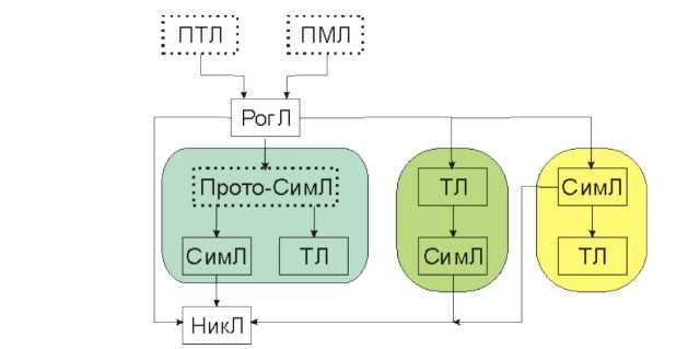 Стемма летописных текстов 1355-1374 годов