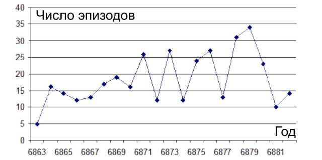 Распределение эпизодов Рогожского летописца по годам