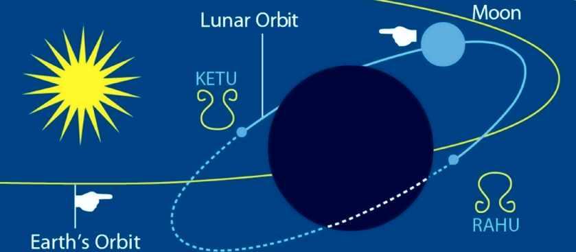 Лунные узлы в домах гороскопа
