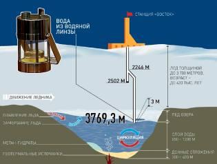 Фото: озеро Восток в Антарктиде, интересные факты
